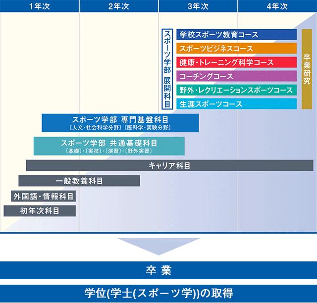 京都 市立 芸術 大学 シラバス